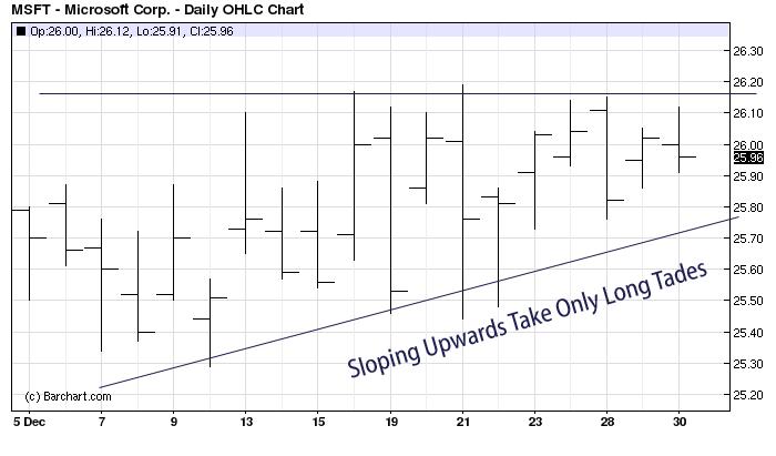 Easy Swing Trading Method For Anyone