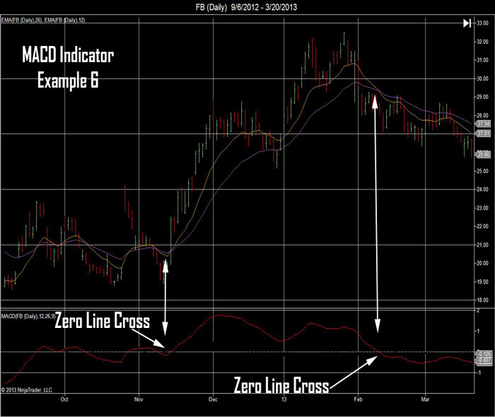 Each Time The MACD Line Crosses The Zero Line The Moving Averages Cross Each Other