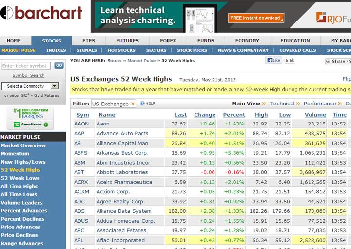 stock analysis tools